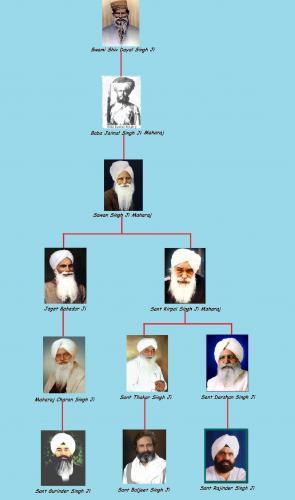 Radha Soami Gurus